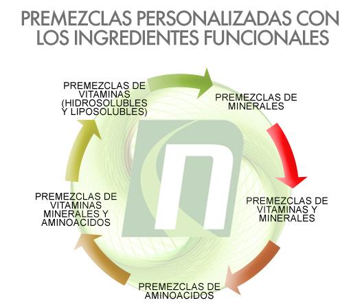 Premezclas personalizadas nutritec