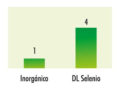 selenio granular nutritec comparativa 2